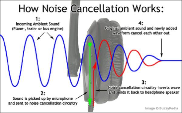Khả năng kỳ diệu của sóng âm thanh